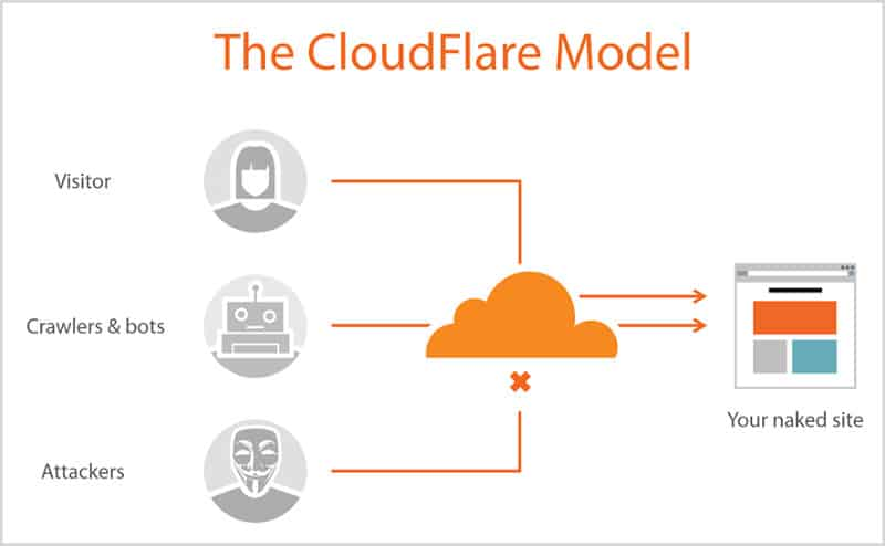 Cloudflare: Making The Internet Faster One Byte At A Time